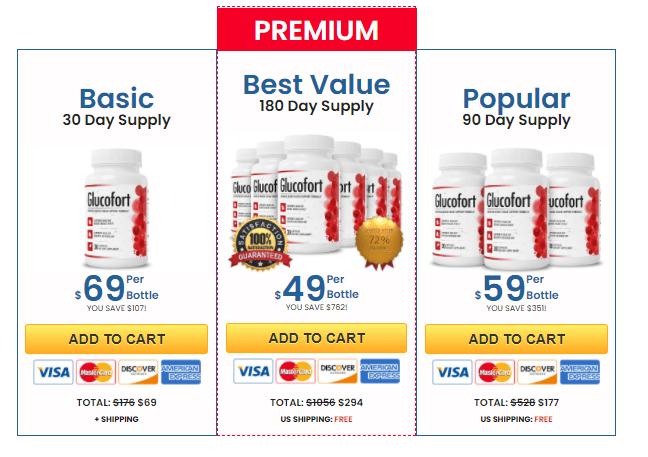 glucofort Cost & Buy