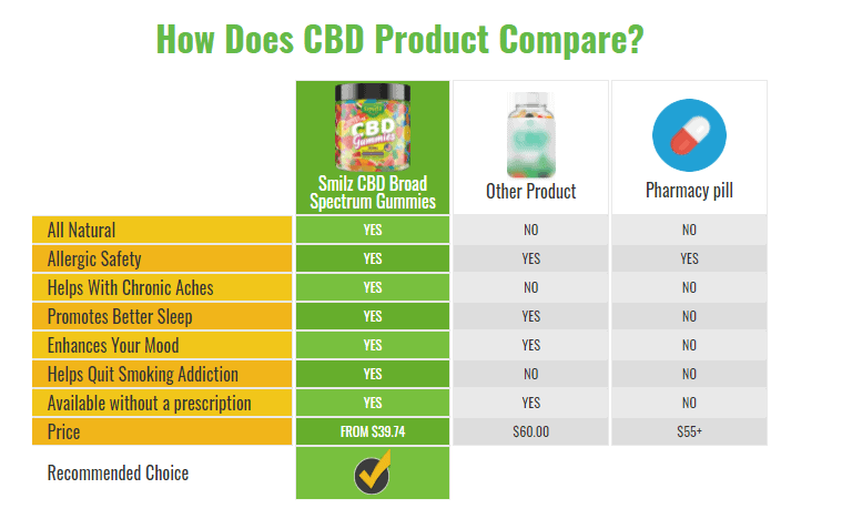How Does Smilz CBD Gummies Product Compare to Other CBD Products?
